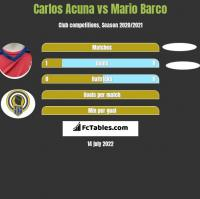 Carlos Acuna vs Mario Barco h2h player stats