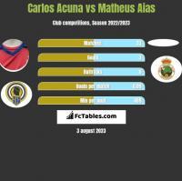 Carlos Acuna vs Matheus Aias h2h player stats