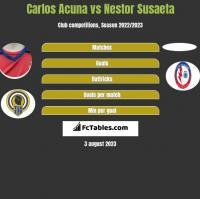 Carlos Acuna vs Nestor Susaeta h2h player stats