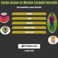 Carlos Acuna vs Nicolas Ezequiel Gorosito h2h player stats