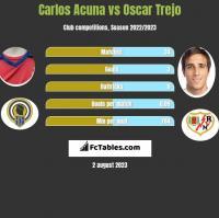 Carlos Acuna vs Oscar Trejo h2h player stats