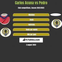 Carlos Acuna vs Pedro h2h player stats