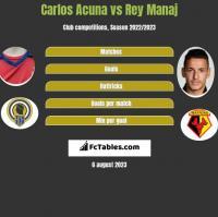 Carlos Acuna vs Rey Manaj h2h player stats