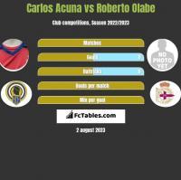 Carlos Acuna vs Roberto Olabe h2h player stats