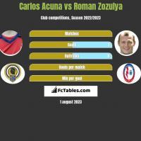 Carlos Acuna vs Roman Zozulya h2h player stats