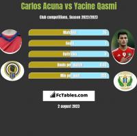 Carlos Acuna vs Yacine Qasmi h2h player stats