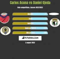 Carlos Acuna vs Daniel Ojeda h2h player stats
