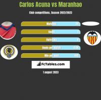 Carlos Acuna vs Maranhao h2h player stats