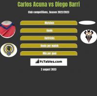 Carlos Acuna vs Diego Barri h2h player stats