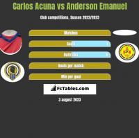 Carlos Acuna vs Anderson Emanuel h2h player stats