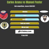Carlos Acuna vs Manuel Fuster h2h player stats