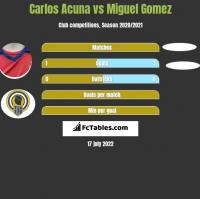 Carlos Acuna vs Miguel Gomez h2h player stats