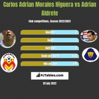 Carlos Adrian Morales Higuera vs Adrian Aldrete h2h player stats