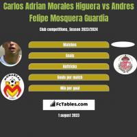 Carlos Adrian Morales Higuera vs Andres Felipe Mosquera Guardia h2h player stats
