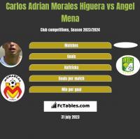 Carlos Adrian Morales Higuera vs Angel Mena h2h player stats