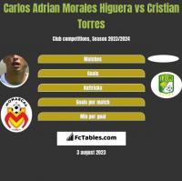 Carlos Adrian Morales Higuera vs Cristian Torres h2h player stats