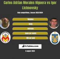 Carlos Adrian Morales Higuera vs Igor Lichnovsky h2h player stats