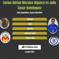 Carlos Adrian Morales Higuera vs Julio Cesar Dominguez h2h player stats