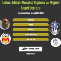 Carlos Adrian Morales Higuera vs Miguel Angel Herrera h2h player stats