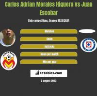 Carlos Adrian Morales Higuera vs Juan Escobar h2h player stats