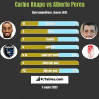 Carlos Akapo vs Alberto Perea h2h player stats