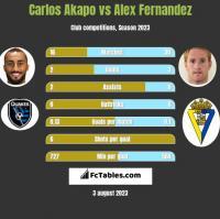 Carlos Akapo vs Alex Fernandez h2h player stats