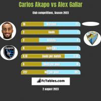 Carlos Akapo vs Alex Gallar h2h player stats