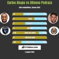 Carlos Akapo vs Alfonso Pedraza h2h player stats