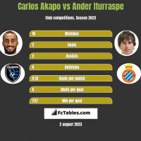 Carlos Akapo vs Ander Iturraspe h2h player stats