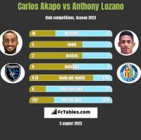 Carlos Akapo vs Anthony Lozano h2h player stats