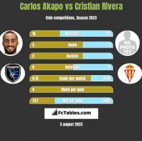 Carlos Akapo vs Cristian Rivera h2h player stats