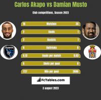 Carlos Akapo vs Damian Musto h2h player stats