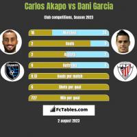 Carlos Akapo vs Dani Garcia h2h player stats