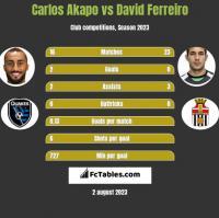 Carlos Akapo vs David Ferreiro h2h player stats