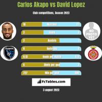 Carlos Akapo vs David Lopez h2h player stats