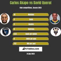 Carlos Akapo vs David Querol h2h player stats