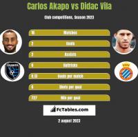 Carlos Akapo vs Didac Vila h2h player stats