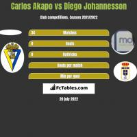 Carlos Akapo vs Diego Johannesson h2h player stats