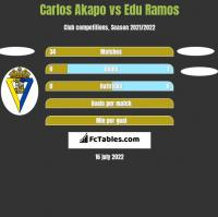 Carlos Akapo vs Edu Ramos h2h player stats