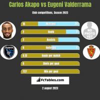 Carlos Akapo vs Eugeni Valderrama h2h player stats
