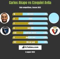 Carlos Akapo vs Ezequiel Avila h2h player stats