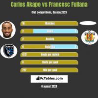 Carlos Akapo vs Francesc Fullana h2h player stats