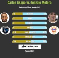 Carlos Akapo vs Gonzalo Melero h2h player stats