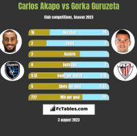 Carlos Akapo vs Gorka Guruzeta h2h player stats