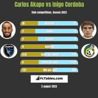 Carlos Akapo vs Inigo Cordoba h2h player stats