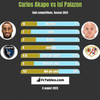 Carlos Akapo vs Isi Palazon h2h player stats
