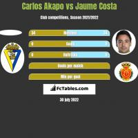 Carlos Akapo vs Jaume Costa h2h player stats