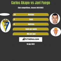Carlos Akapo vs Javi Fuego h2h player stats