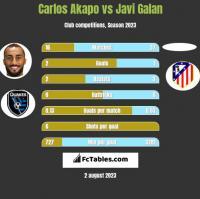 Carlos Akapo vs Javi Galan h2h player stats