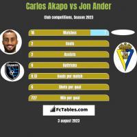 Carlos Akapo vs Jon Ander h2h player stats